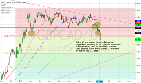 GBPCAD: GBP/CAD looking for a small bounce to the upside