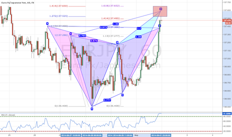 EURJPY: 2 Pattern Complete at the same area for Short Opportunity
