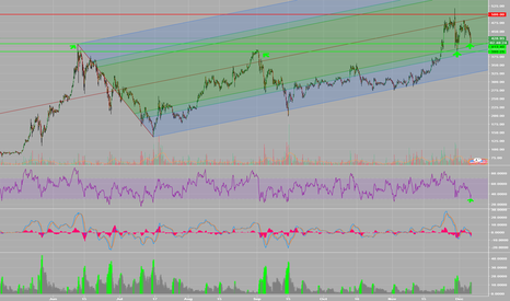 ETHUSD: Testing of Green (supp) line #2