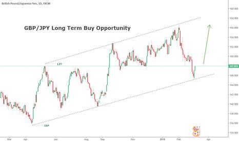 GBPJPY: GBP/JPY Long Term Bullish Opportunity