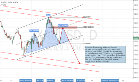 XAUUSD: XAU/USD #GOLD OUTLOOK: HEAD AND SHOULDERS. LONG TERM SHORT #PRZ