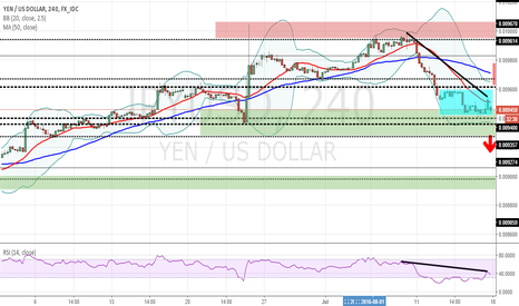 JPYUSD: First Charting Attempt