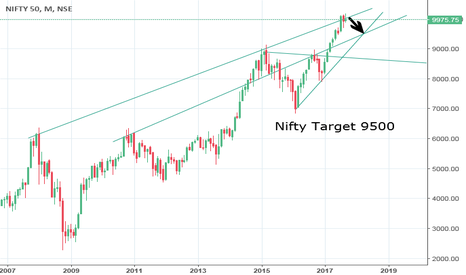 NIFTY: Nifty Target 9500 My View