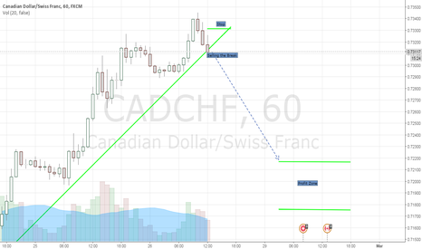 CADCHF: CADCHF selling the break
