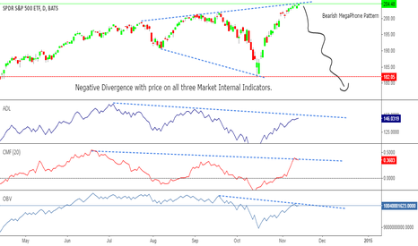 SPY: Bearish Megaphone Pattern , with Negative Divergence !
