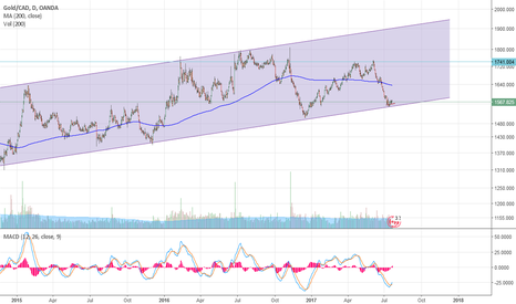 XAUCAD: XAUCAD turns back higher after hitting channel support