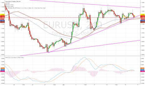 EURUSD: If Eu brakes the trendline on a 4h basis then is possible berish