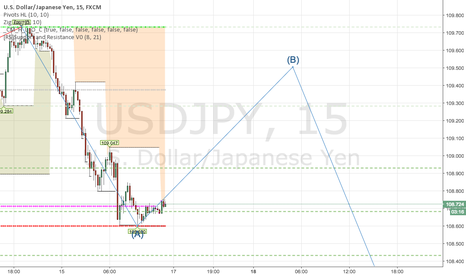 USDJPY: Correction Wave B with 90+ pips upside