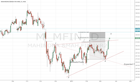 M_MFIN: M&M Fin - Bearish Wolfe Wave