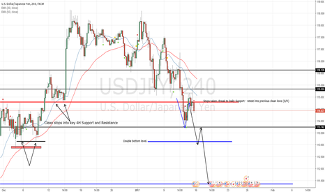 USDJPY: USDJPY - Double bottom stop raid (T: ~111.50)