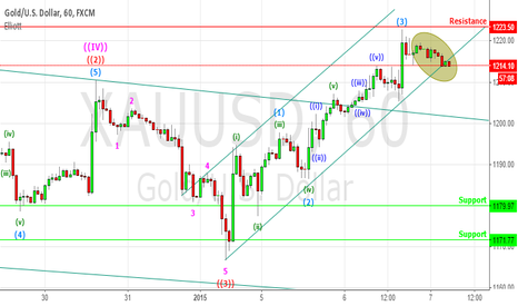 XAUUSD: GOLD H1 For Intra Day