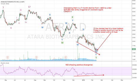 ATRA: For you TA and biotech fans