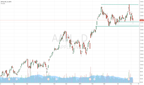 AAPL: I could be wrong.  But remain on sidelines