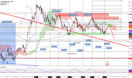 USDJPY: Might this happen?