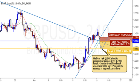 GBPUSD: GBPUSD Medium Risk Short & Long Reversal