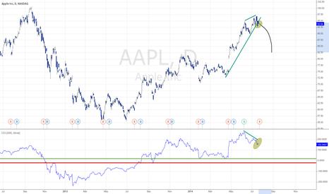 AAPL: Short in AAPL