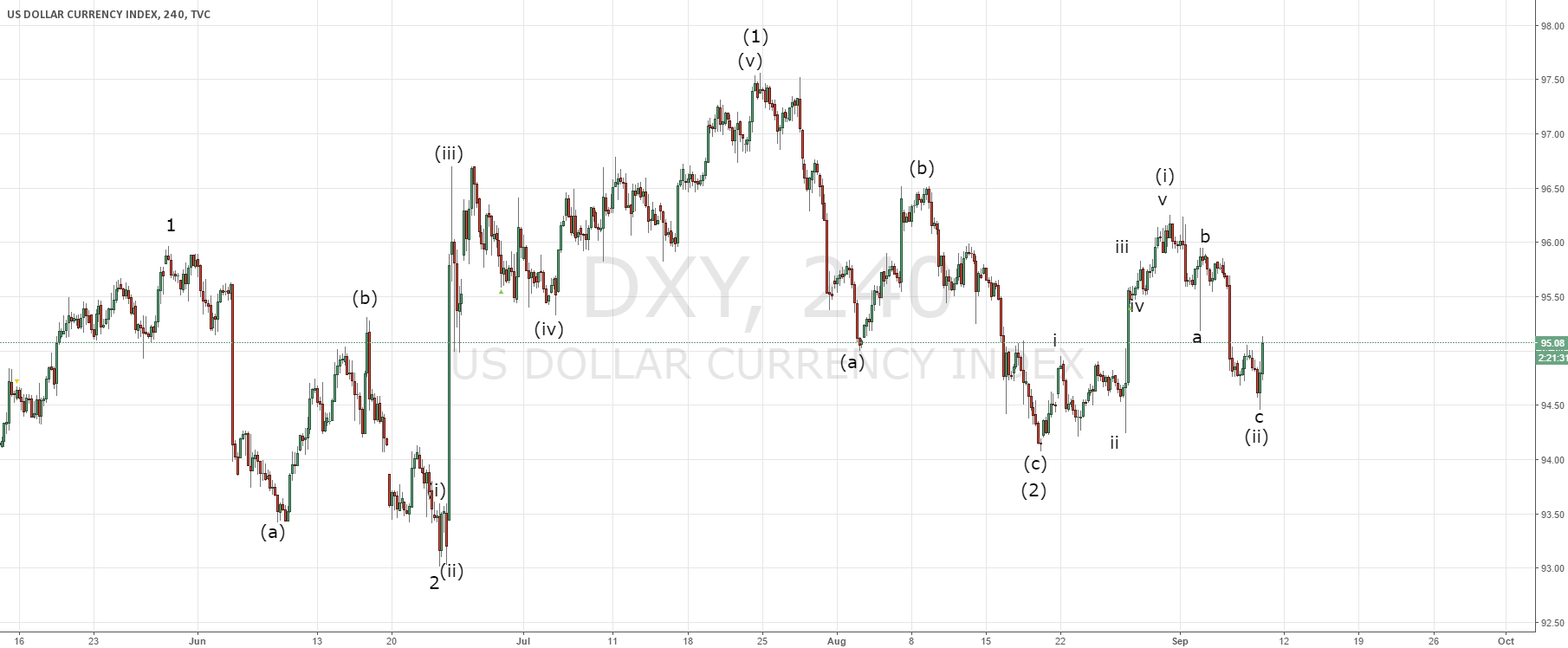 Dollar index follow up of today's buy