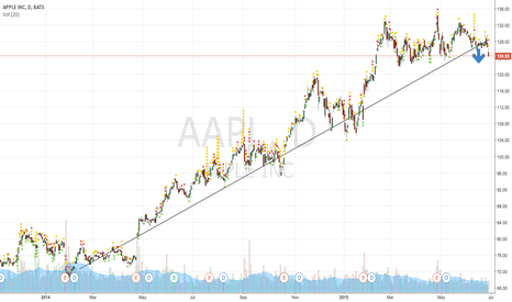 AAPL: Apple could be in a turning point for long  downtrend