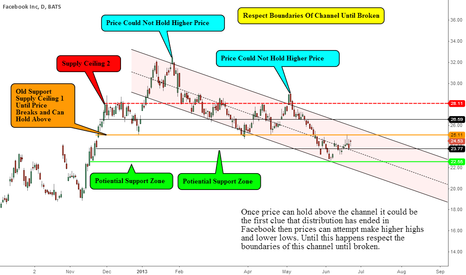 FB: Highlighting Major Pivots and Sharing  My Thoughts