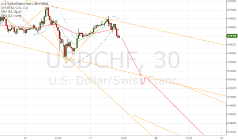 USDCHF: hmm is it possible?