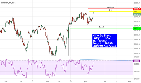 NIFTY: #nifty #Niftyfuture Resistance @10552
