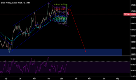 GBPCAD: GBPCAD long then short?
