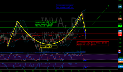 INVA: INVA - cup and handle, lower bb, stoch. divergence, 200ma bounce