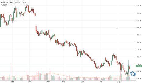 COALINDIA: COAL INDIA Ltd: Buy @CMP 245.50, SL 230, Target 320, 427