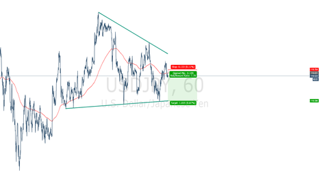 USDJPY: USDJPY 1H FORMATION - Wedge with imminent downleg cycle