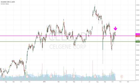 CELG: CELG   Taking short position.