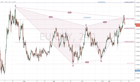 EURJPY: EURJPY bearish Gartley