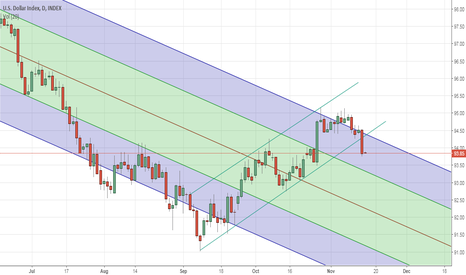 DXY: DXY - CHANNEL BROKEN