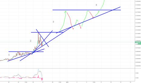 XZCBTC: Zecoin (XZC) Potential Elliot Wave Trend