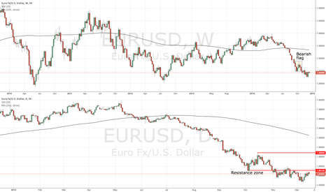 EURUSD: EURUSD consolidating