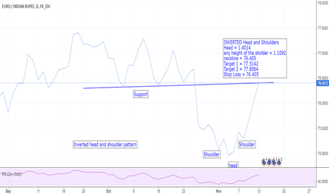 EURINR: EURINR_InvertedH&S_in Daily chart