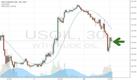USOIL: Long OIL c/w options
