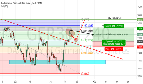 GER30: Dax CTL broken looking for pullback to buy at 618 level