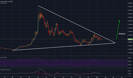 WAVESBTC: WAVES will have a breakout soon
