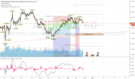 AUDNZD: Waiting for confirmation