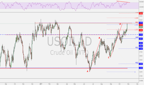 USOIL: Oil completed an AB=CD harmonic pattern at PRZ (Counter trend! )