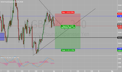 GBPJPY: Short On GBP/JPY SELL SELL SELL!!!