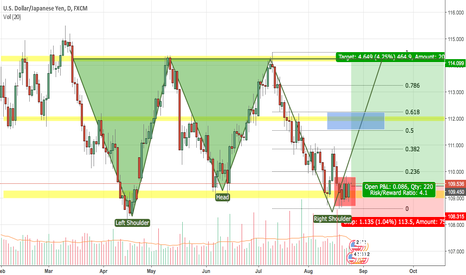 USDJPY: USDJPY on the up again - Inverted Head and Shoulders Pattern?