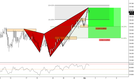 CHFJPY: (4h) Bearish Shark with Targets @ Previous Structure