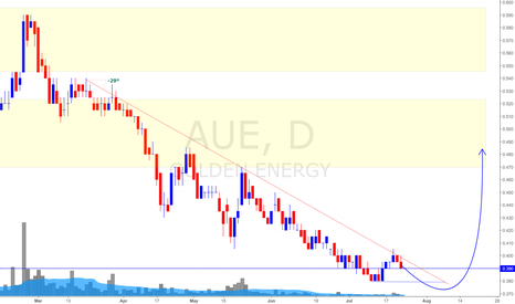 AUE: Golden Energy Daily Update (24 July 2017) *UPside Potential