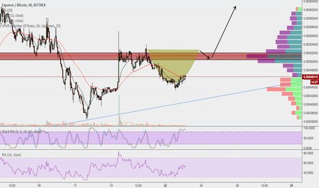 EXPBTC: $EXP Short-term Potential.