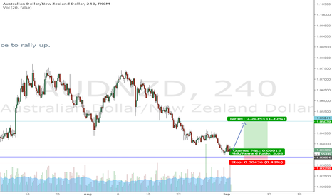AUDNZD: Time to climb the hill
