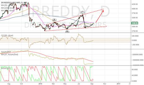 DRREDDY: DRREDDY BUY --Long---Target 3700+