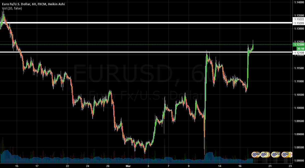 If the EUR/USD continues higher, then where does it stop?