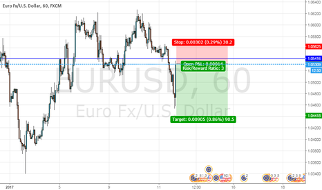 EURUSD: another Sell