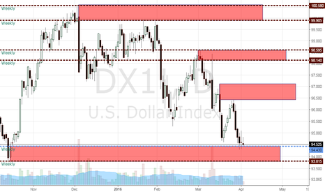 DX1!: index usd